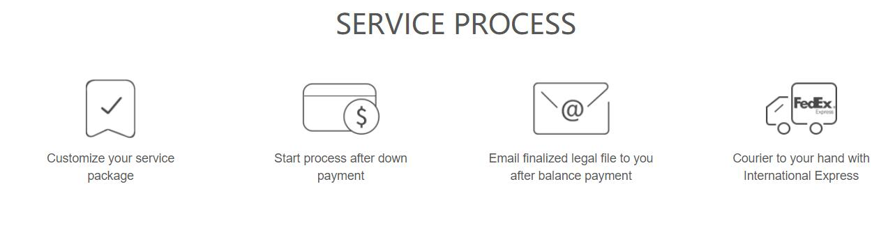 China Consulting Company Service Process